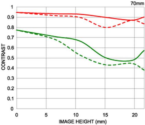 Sigma 24-70mm F2.8 IF EX DG HSM - 2